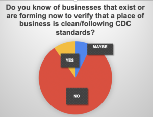 Clean to CDC standards